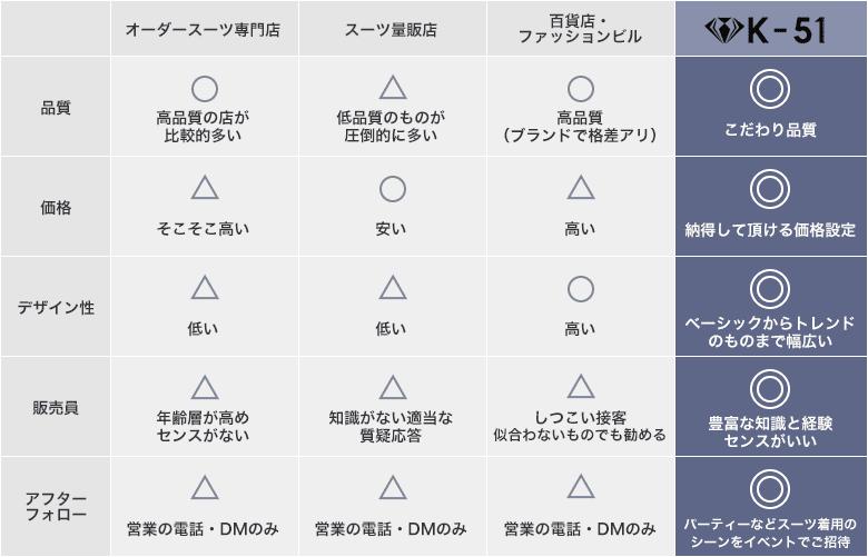 K51と他店の違いの表